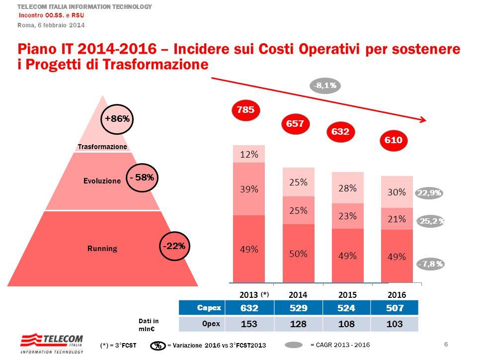 Piano IT 2014-2016 – Incidere sui Costi Operativi per sostenere i Progetti di Trasformazione