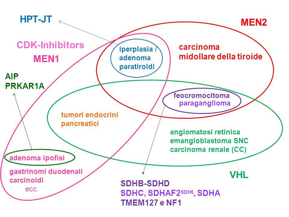 HPT-JT MEN2 CDK-Inhibitors MEN1 VHL carcinoma midollare della tiroide