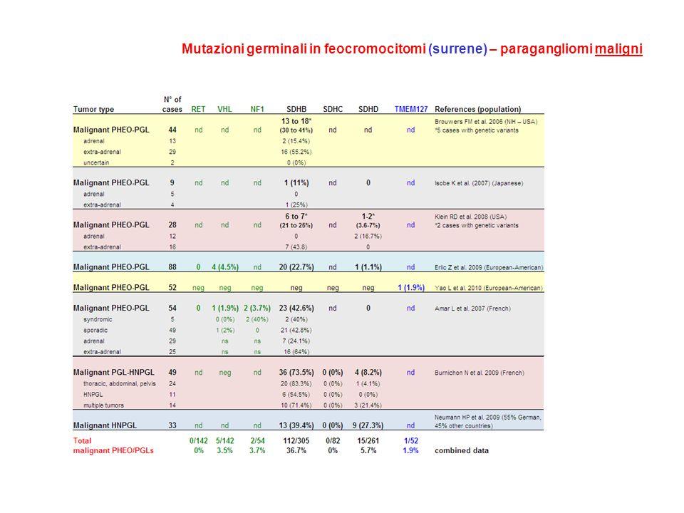 Mutazioni germinali in feocromocitomi (surrene) – paragangliomi maligni