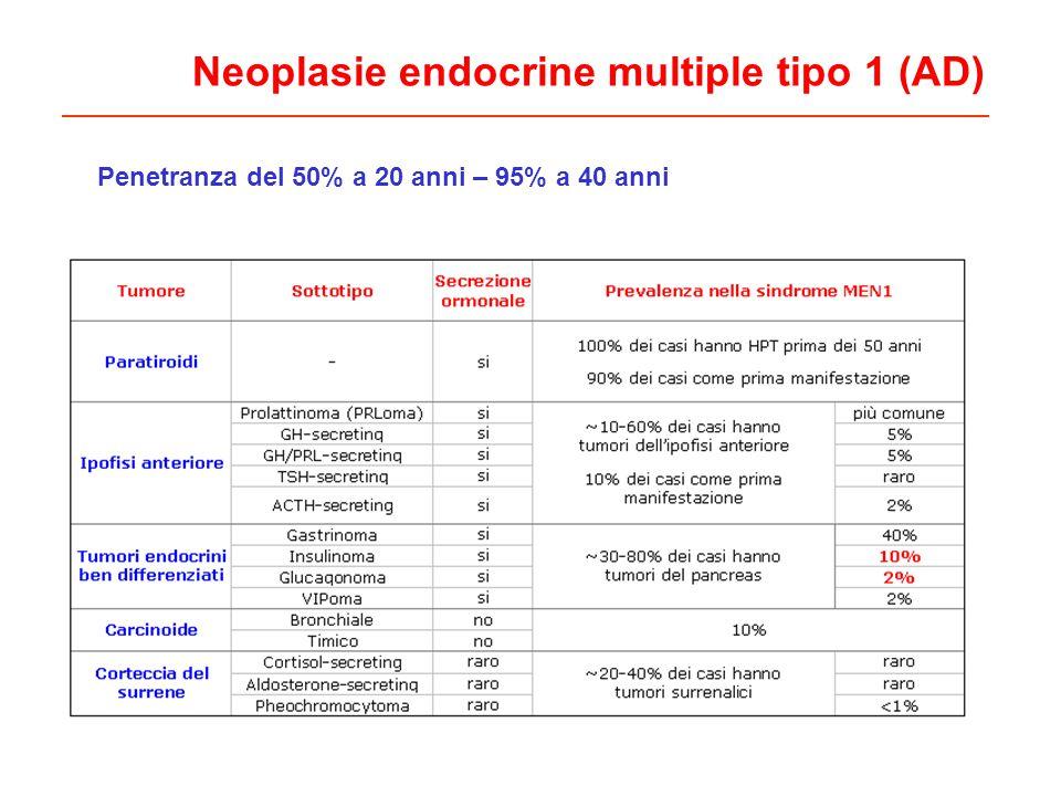 Neoplasie endocrine multiple tipo 1 (AD)