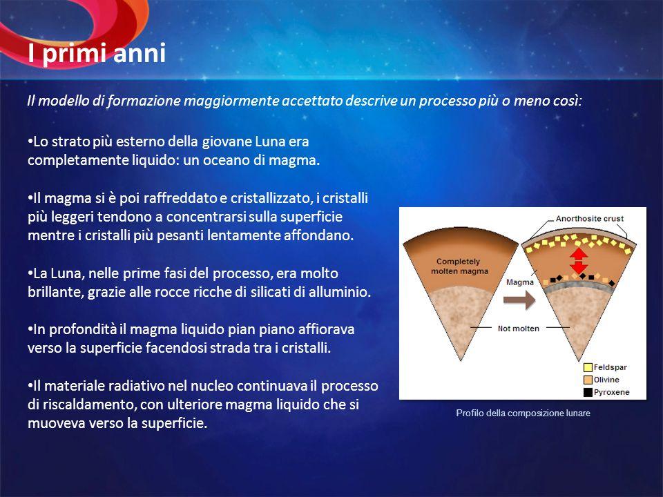 Profilo della composizione lunare