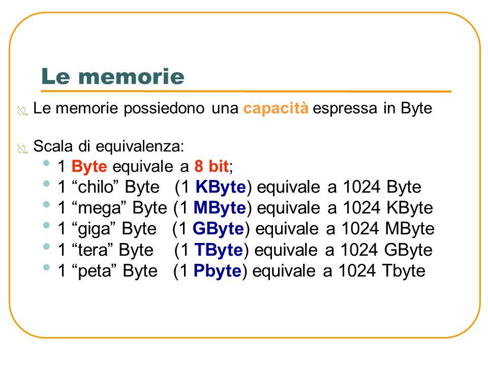 Le memorie 1 chilo Byte (1 KByte) equivale a 1024 Byte