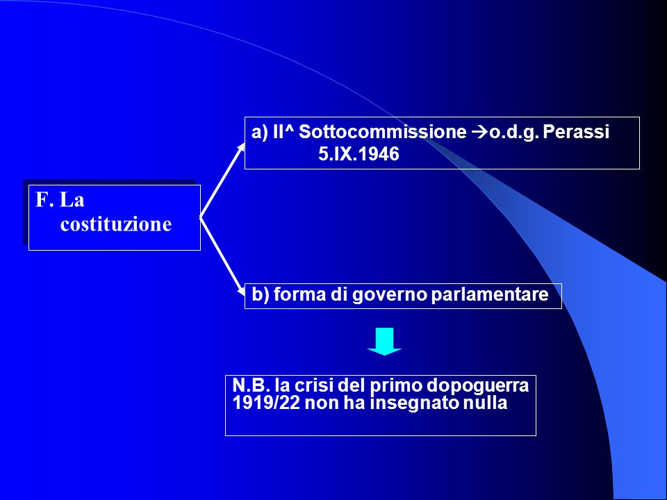F. La costituzione a) II^ Sottocommissione o.d.g. Perassi 5.IX.1946