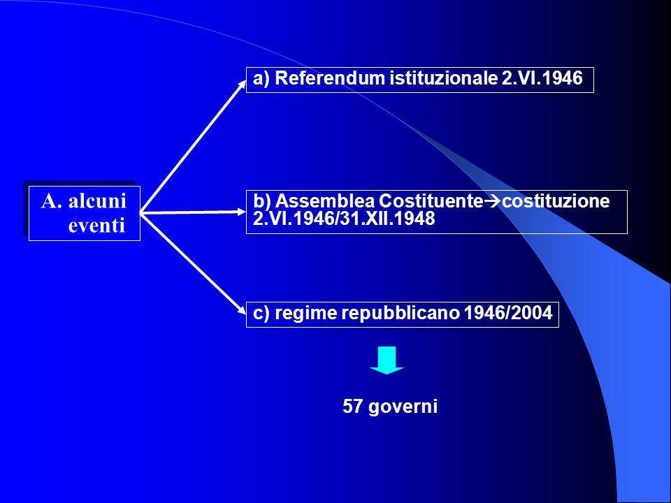 A. alcuni eventi a) Referendum istituzionale 2.VI.1946