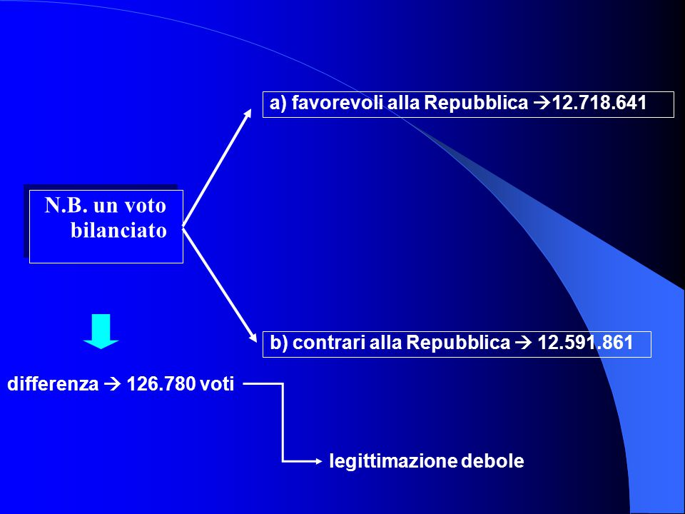 N.B. un voto bilanciato a) favorevoli alla Repubblica 12.718.641