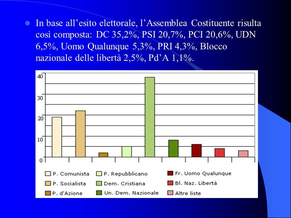 In base all'esito elettorale, l'Assemblea Costituente risulta così composta: DC 35,2%, PSI 20,7%, PCI 20,6%, UDN 6,5%, Uomo Qualunque 5,3%, PRI 4,3%, Blocco nazionale delle libertà 2,5%, Pd'A 1,1%.
