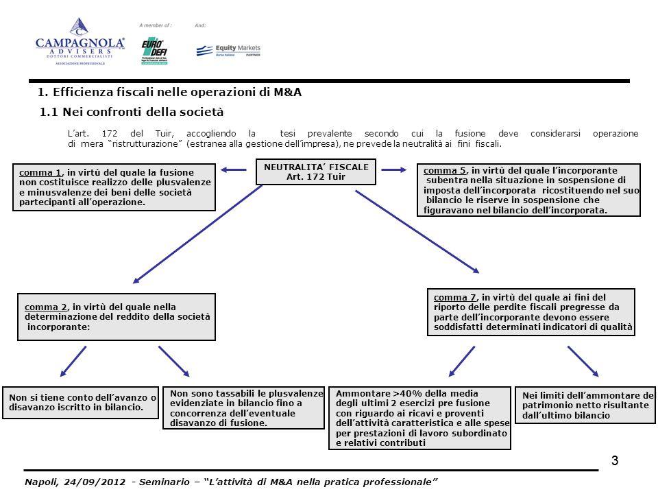 1. Efficienza fiscali nelle operazioni di M&A
