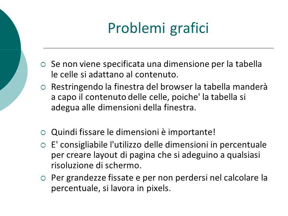 Problemi grafici Se non viene specificata una dimensione per la tabella le celle si adattano al contenuto.
