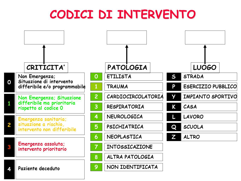 CODICI DI INTERVENTO LUOGO PATOLOGIA CRITICITA' Z Q L K Y P S 6 5 4 3