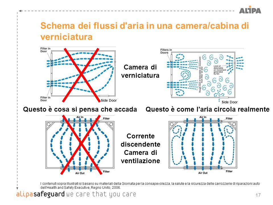 Schema dei flussi d aria in una camera/cabina di verniciatura