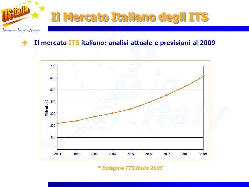 Il Mercato Italiano degli ITS