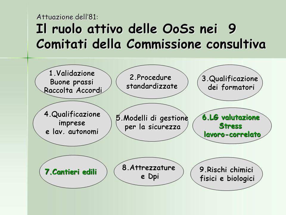 Attuazione dell'81: Il ruolo attivo delle OoSs nei 9 Comitati della Commissione consultiva