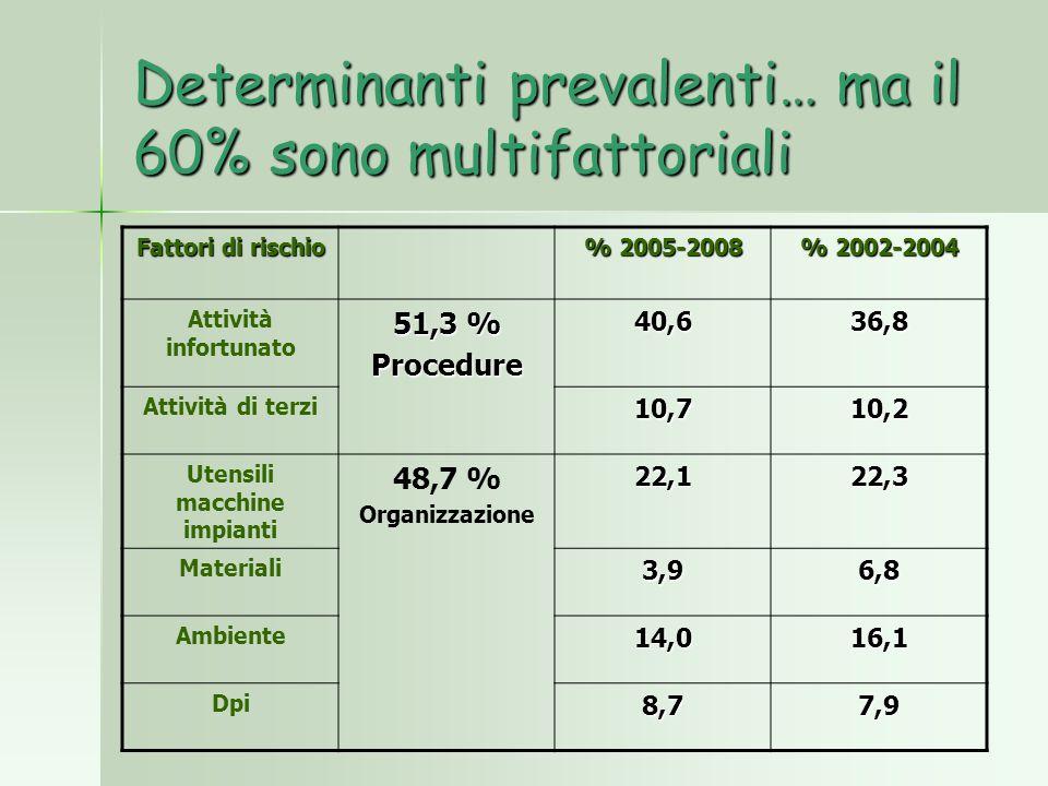 Determinanti prevalenti… ma il 60% sono multifattoriali