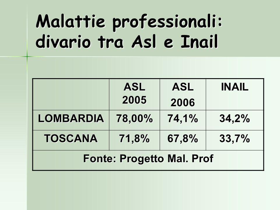 Malattie professionali: divario tra Asl e Inail