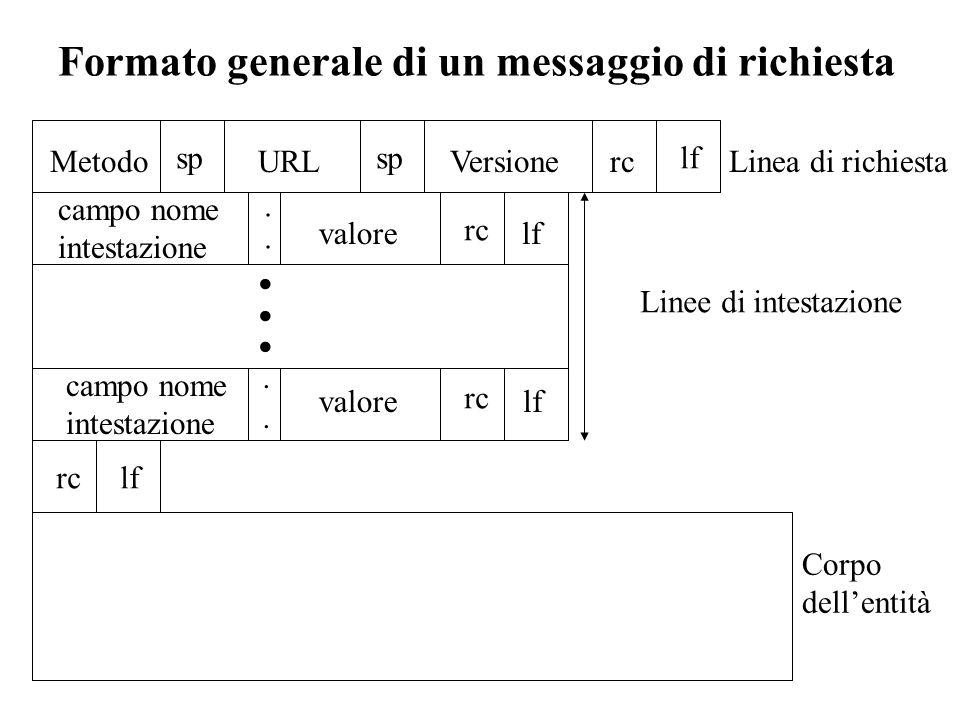Formato generale di un messaggio di richiesta