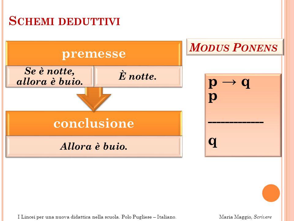 p → q p q premesse conclusione ------------- Schemi deduttivi