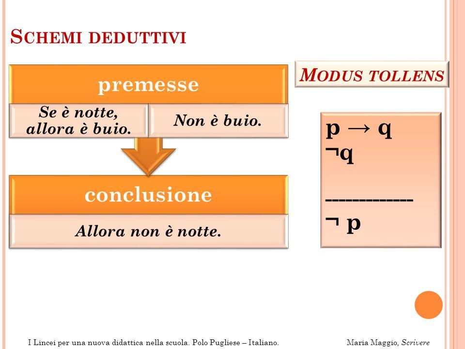 p → q ¬q ¬ p premesse conclusione ------------- Schemi deduttivi