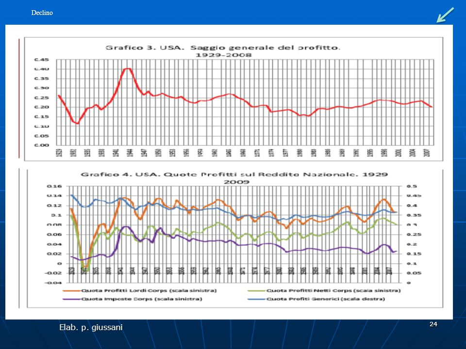 In particolare il dato sulla detassazione del grafico 4