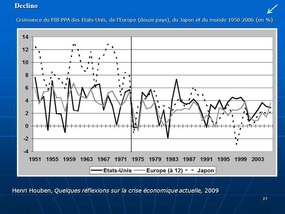 Declino Croissance du PIB PPA des Etats-Unis, de l Europe (douze pays), du Japon et du monde 1950-2006 (en %)