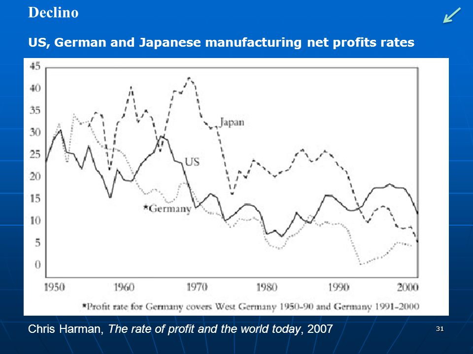 Declino US, German and Japanese manufacturing net profits rates