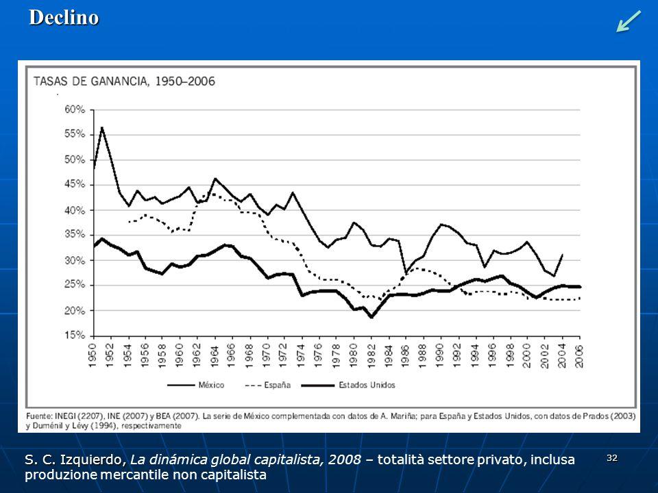 Declino Il saggio del profitto viene misurato come prodotto tra distribuzione del reddito e produttività del capitale.