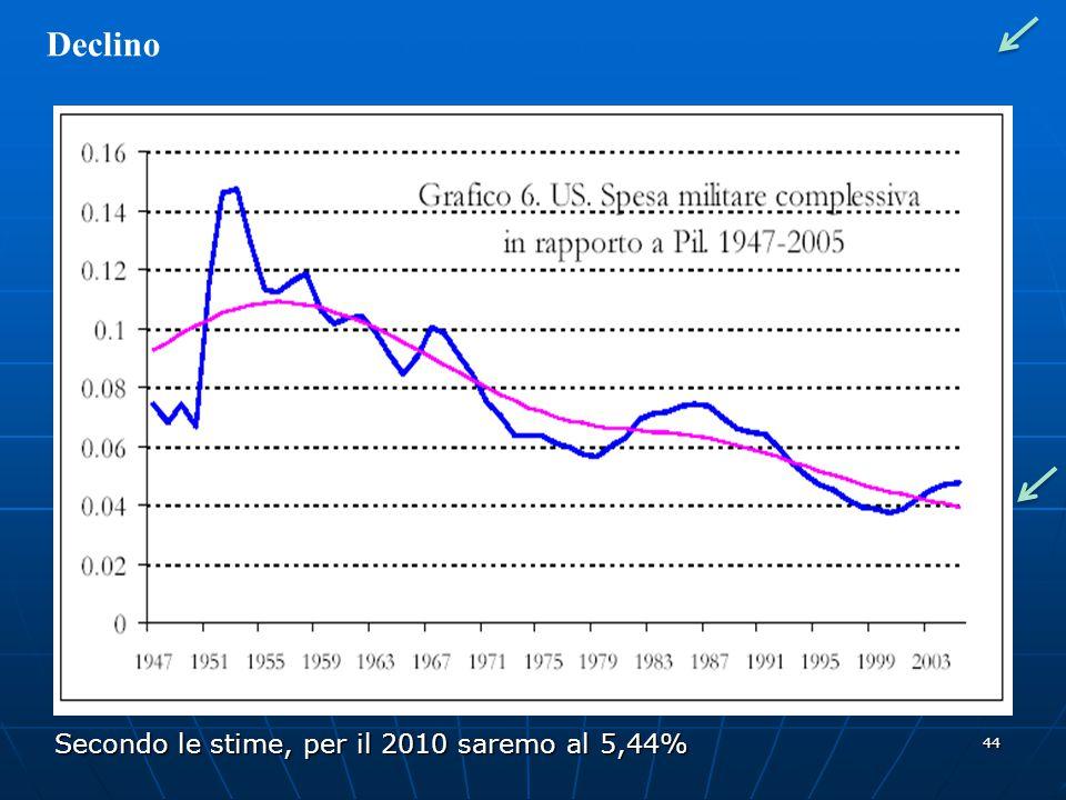 Declino Secondo le stime, per il 2010 saremo al 5,44%