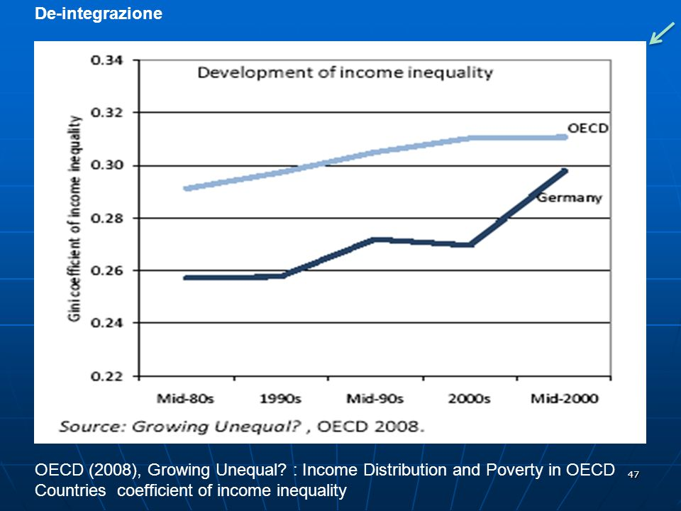 De-integrazione OECD (2008), Growing Unequal. : Income Distribution and Poverty in OECD.
