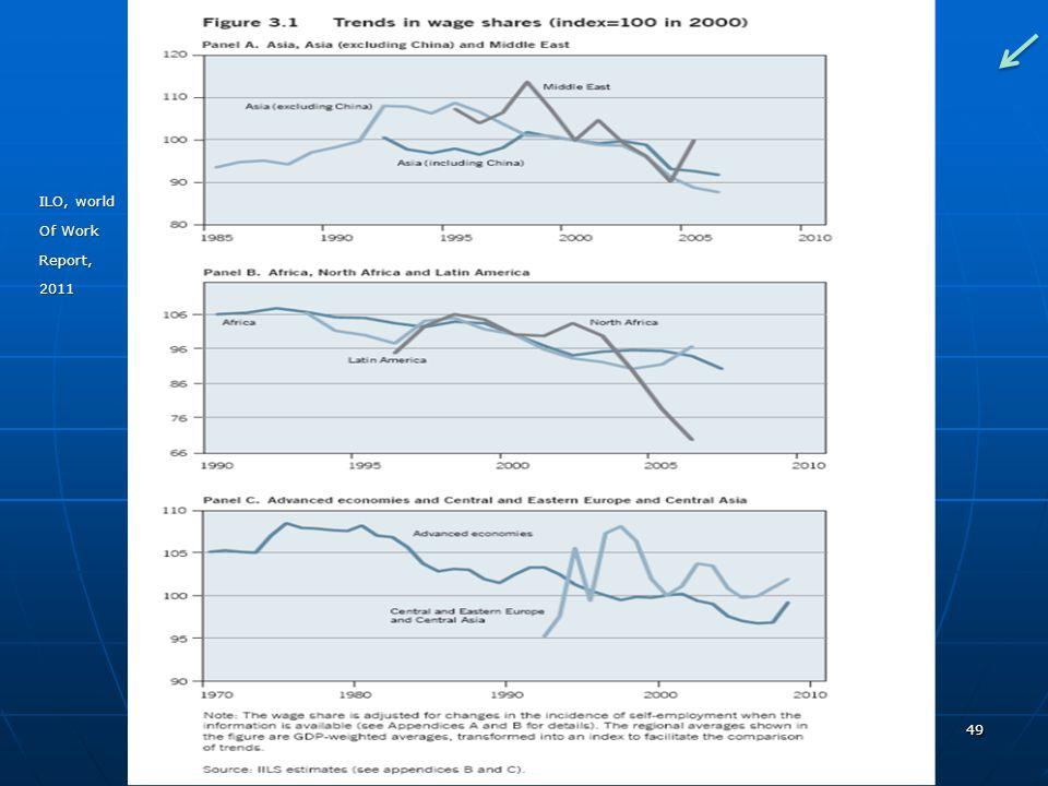 ILO, world Of Work Report, 2011