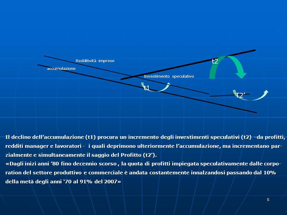 Redditività imprese t2. accumulazione. Investimento speculativo. t1. T2'