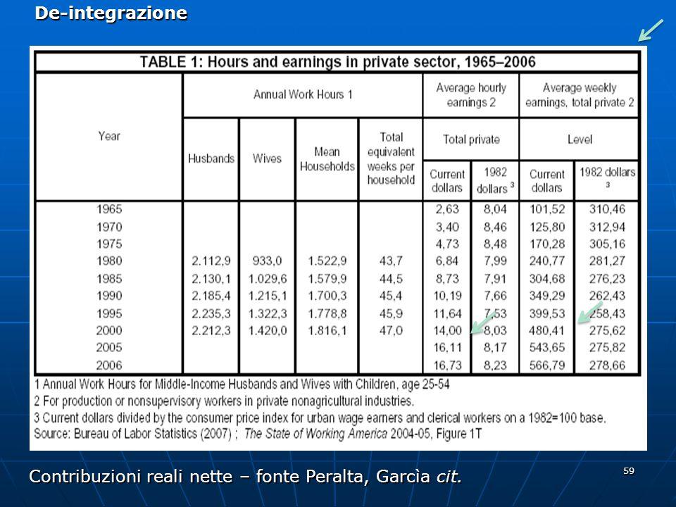 Contribuzioni reali nette – fonte Peralta, Garcìa cit.