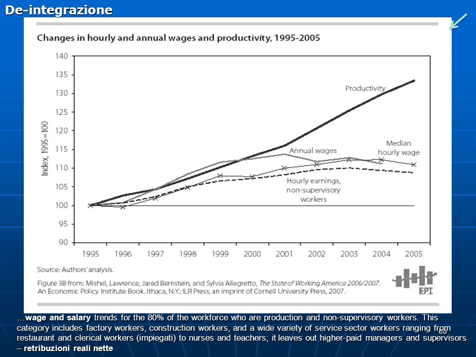 De-integrazione Impact of wage growth and changes in hours worked on average income of working.