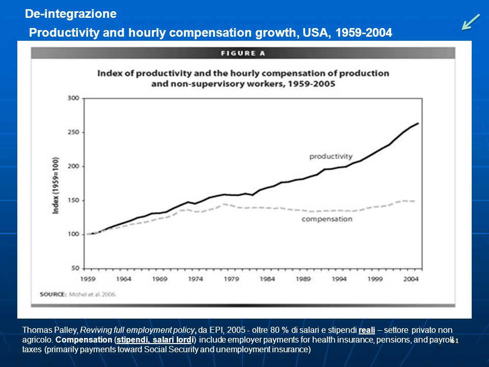 Productivity and hourly compensation growth, USA, 1959-2004