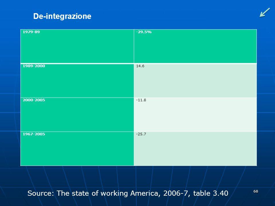 De-integrazione 1979-89. -29.5% 1989-2000. 14.6. 2000-2005. -11.8. 1967-2005. -25.7. Appunto deflazionato.
