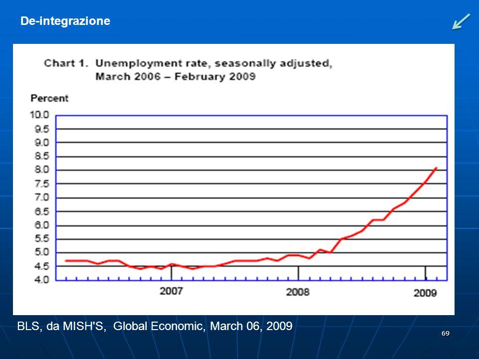 BLS, da MISH S, Global Economic, March 06, 2009