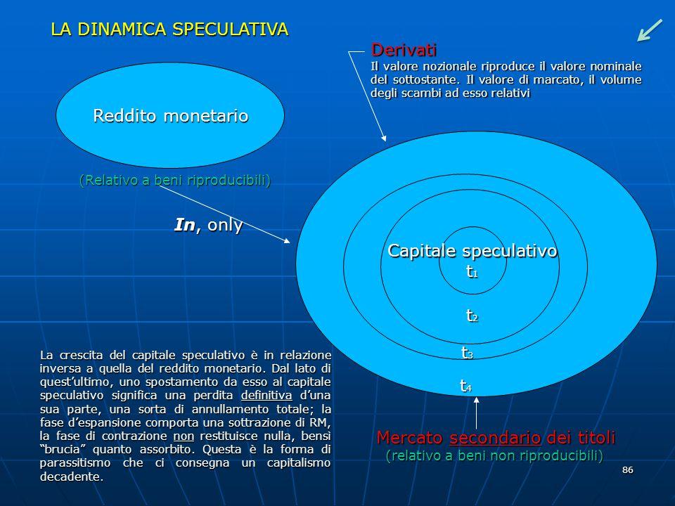 LA DINAMICA SPECULATIVA Derivati