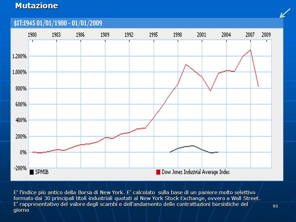 Mutazione E l indice più antico della Borsa di New York. E' calcolato sulla base di un paniere molto selettivo.