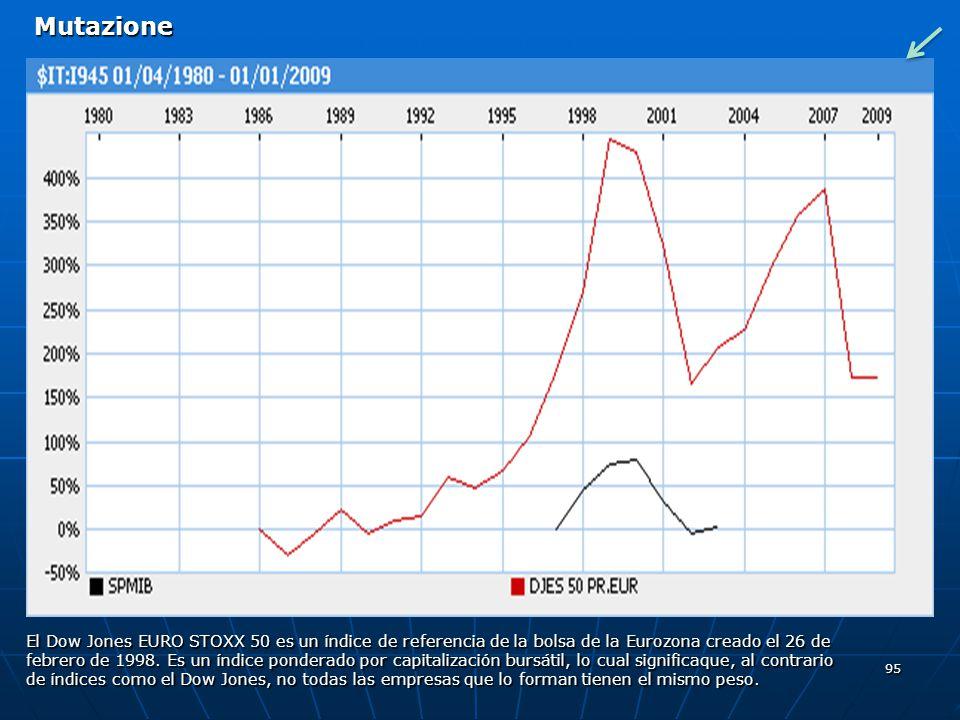 Mutazione El Dow Jones EURO STOXX 50 es un índice de referencia de la bolsa de la Eurozona creado el 26 de.