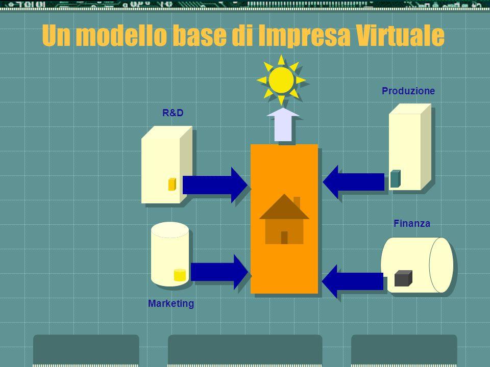 Un modello base di Impresa Virtuale