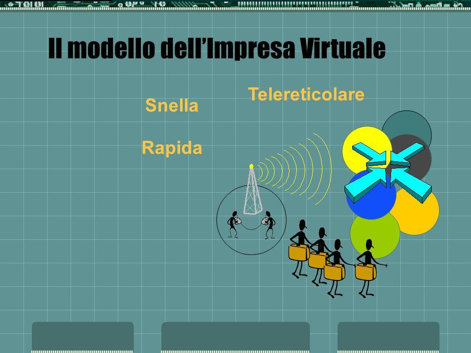 Il modello dell'Impresa Virtuale