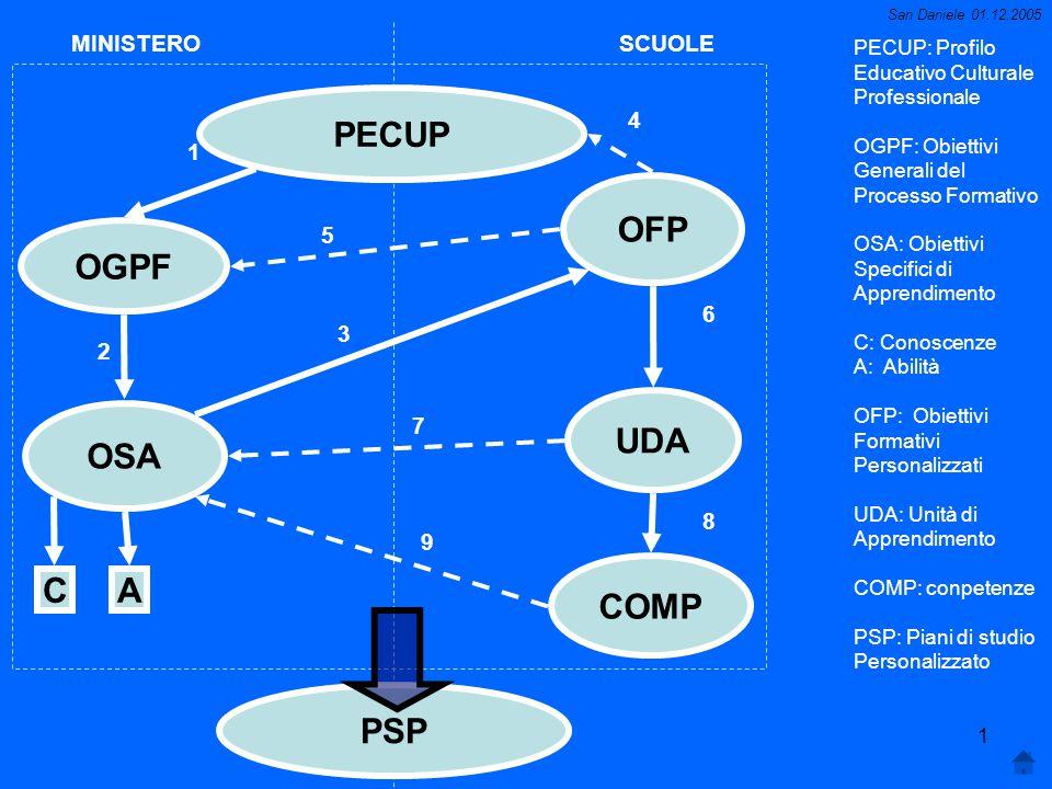 PECUP OFP OGPF UDA OSA COMP C A PSP