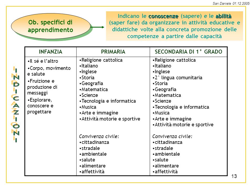 Ob. specifici di apprendimento