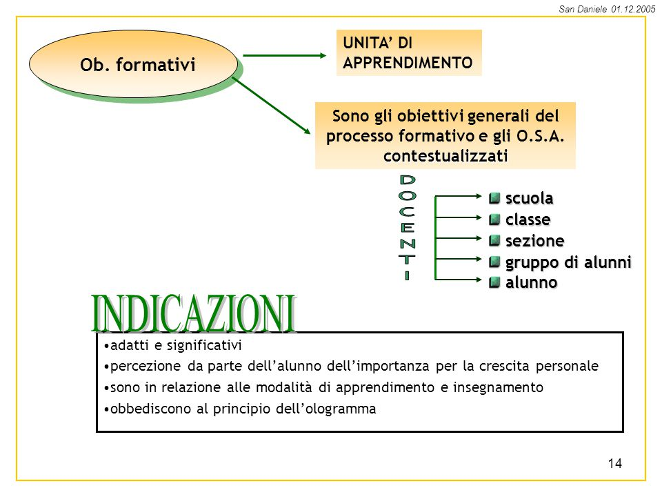 INDICAZIONI DOCENTI Ob. formativi UNITA' DI APPRENDIMENTO