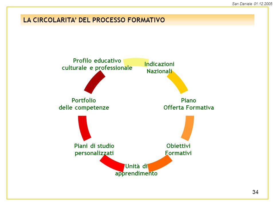 LA CIRCOLARITA' DEL PROCESSO FORMATIVO