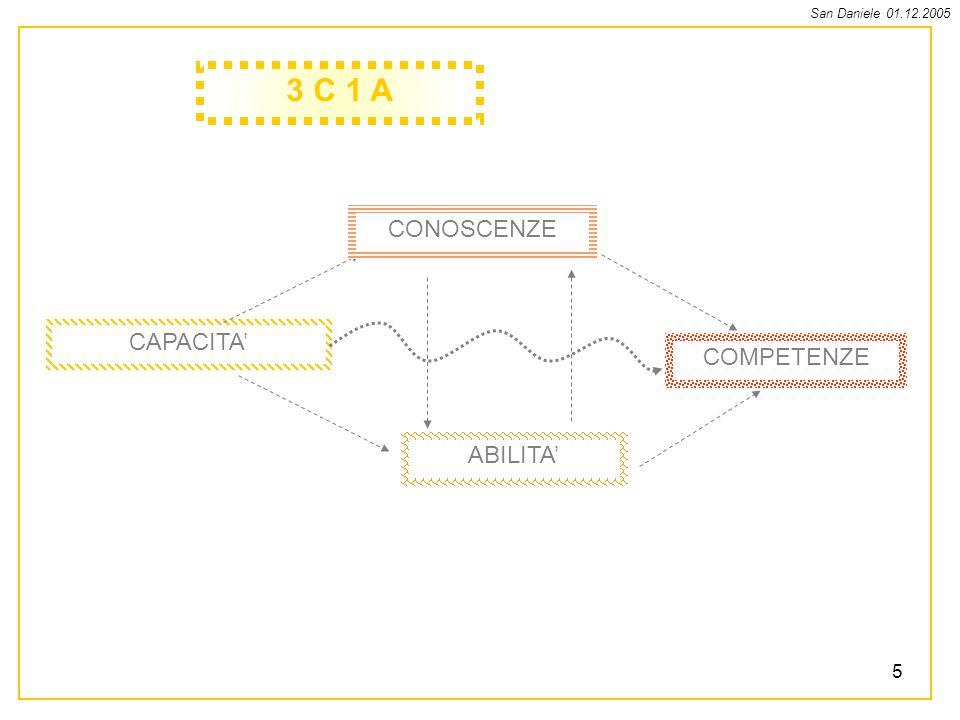 3 C 1 A CONOSCENZE CAPACITA' COMPETENZE ABILITA'
