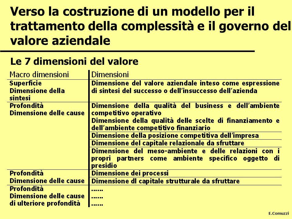 Verso la costruzione di un modello per il trattamento della complessità e il governo del valore aziendale