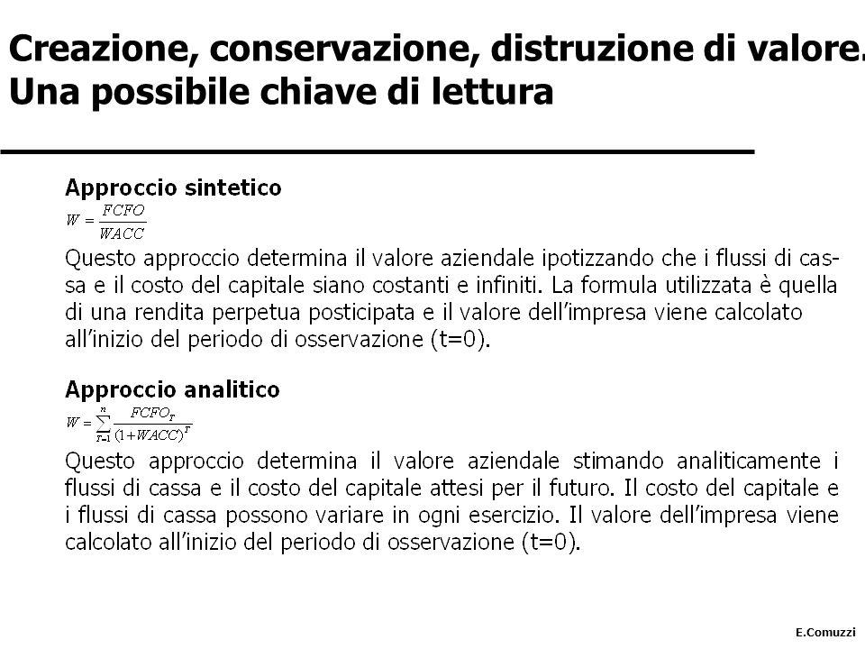 Creazione, conservazione, distruzione di valore