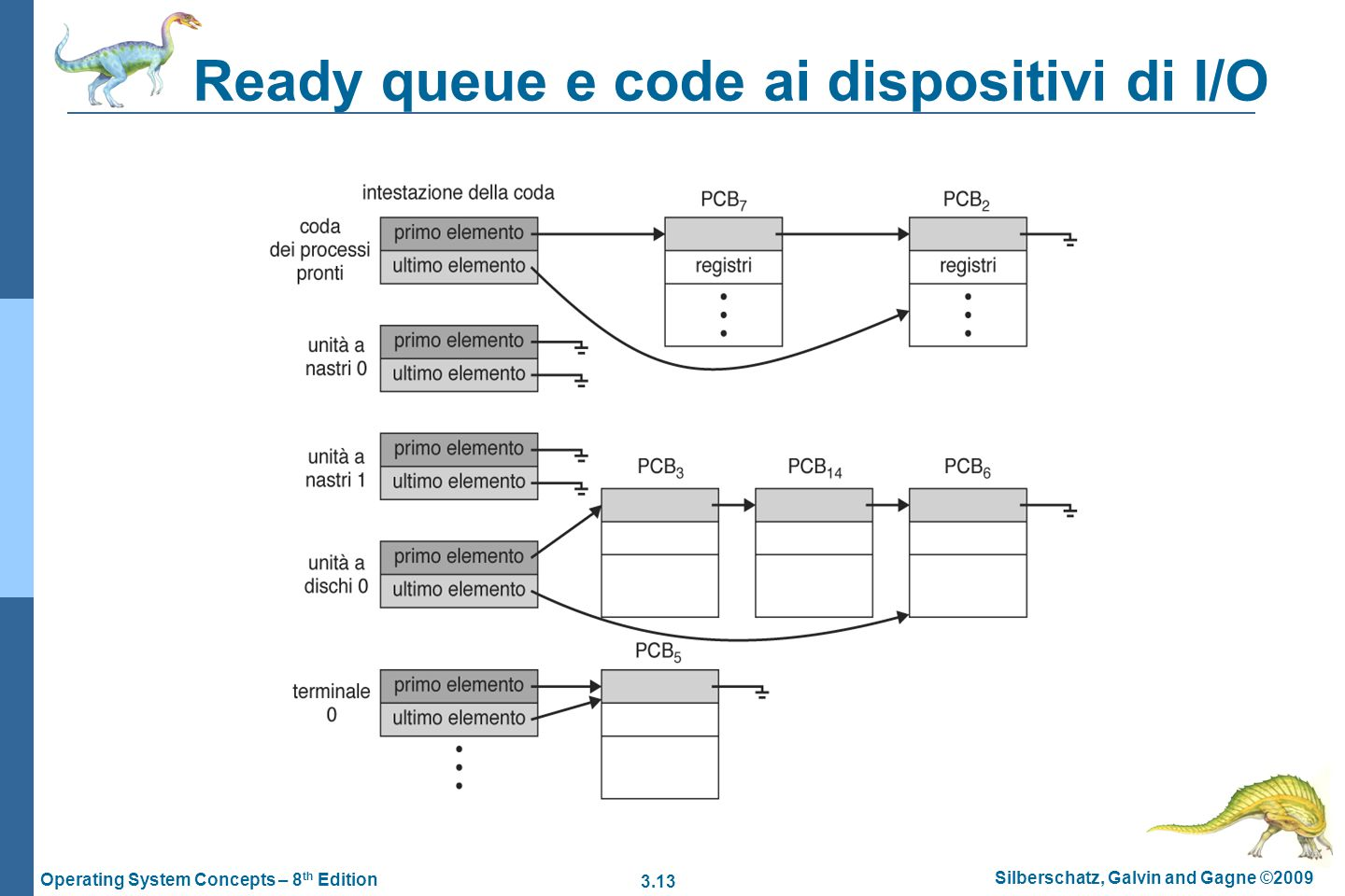 Ready queue e code ai dispositivi di I/O