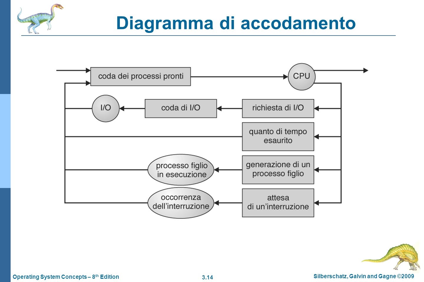 Diagramma di accodamento