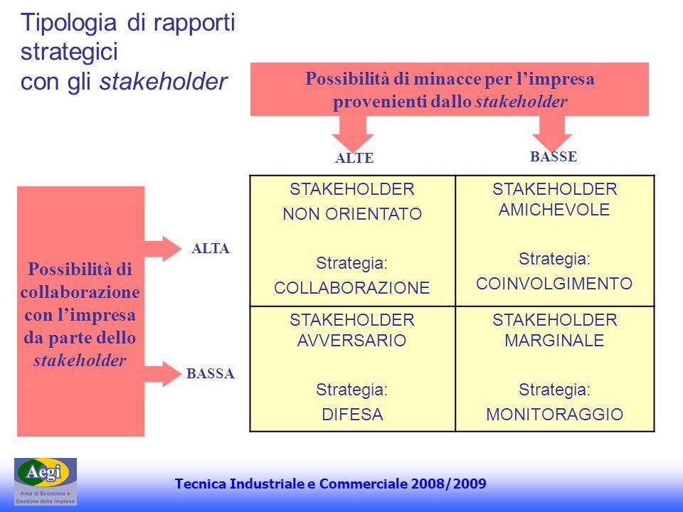 Tipologia di rapporti strategici con gli stakeholder