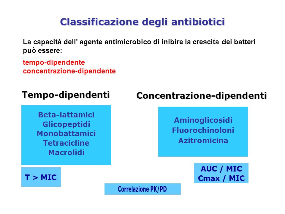 Classificazione degli antibiotici